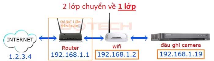 dua-mang-nay-ve-1-lop-va-chi-nat-tren-router-tat-dhcp