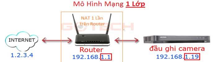 tien-hanh-mo-port-1-lan-tren-router