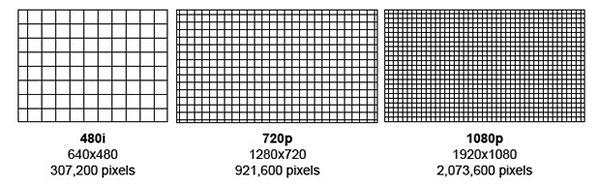 khai-niem-1080p-la-gi