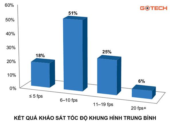 lua-chon-toc-do-khung-hinh-nao-cho-he-thong-camera