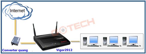 tinh-huong-1-pppoe-voi-username-va-password